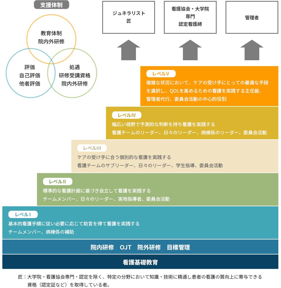 土井病院キャリア開発概念図